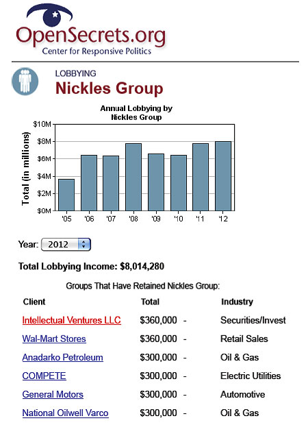 Nickles Group top clients